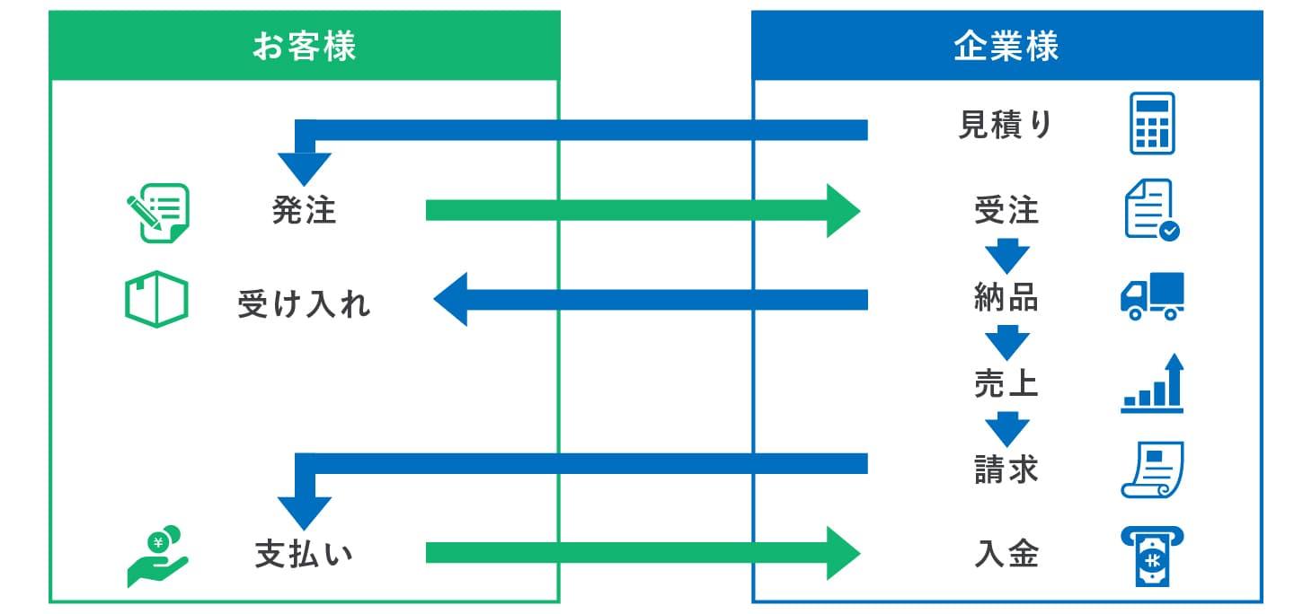 クラウド基幹システム開発事例-販売管理システム(販売業者向け) - 株式会社リンクネット