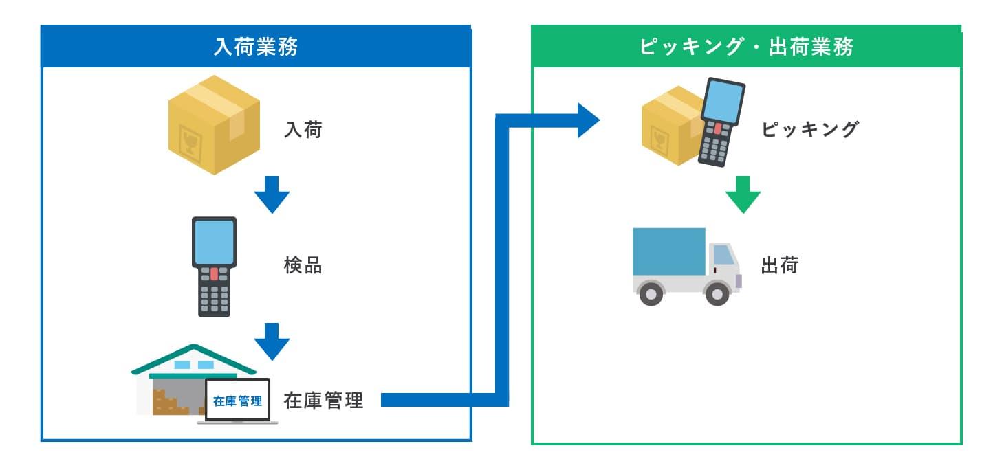 クラウド基幹システム開発事例-入出庫在庫管理システム - 株式会社リンクネット