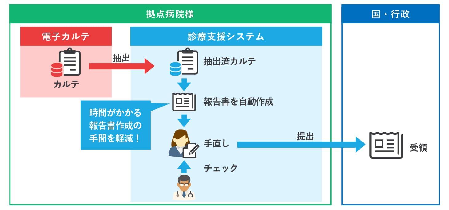 クラウド基幹システム開発事例-診療支援システム(拠点病院向け) - 株式会社リンクネット