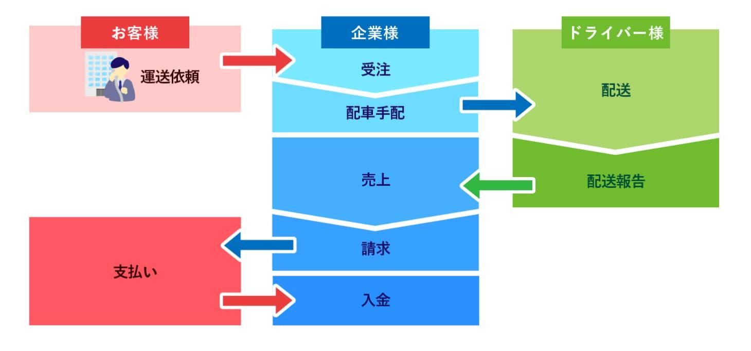 クラウド基幹システム開発事例-運輸管理システム(運送業様向け) - 株式会社リンクネット