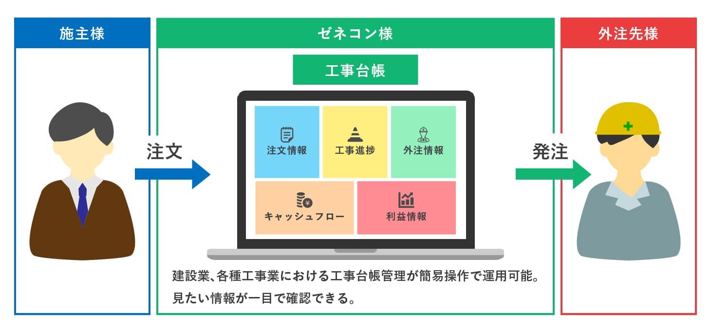 クラウド基幹システム開発事例-工事管理システム - 株式会社リンクネット