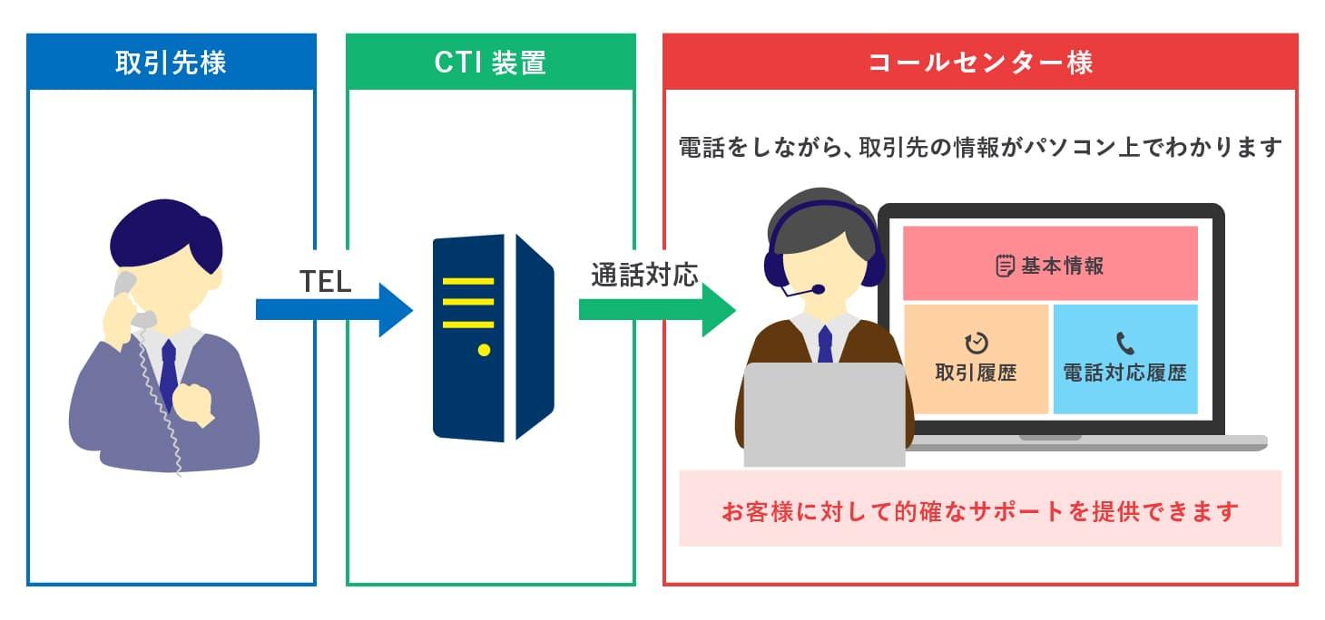 クラウド基幹システム開発事例-CTIシステム - 株式会社リンクネット