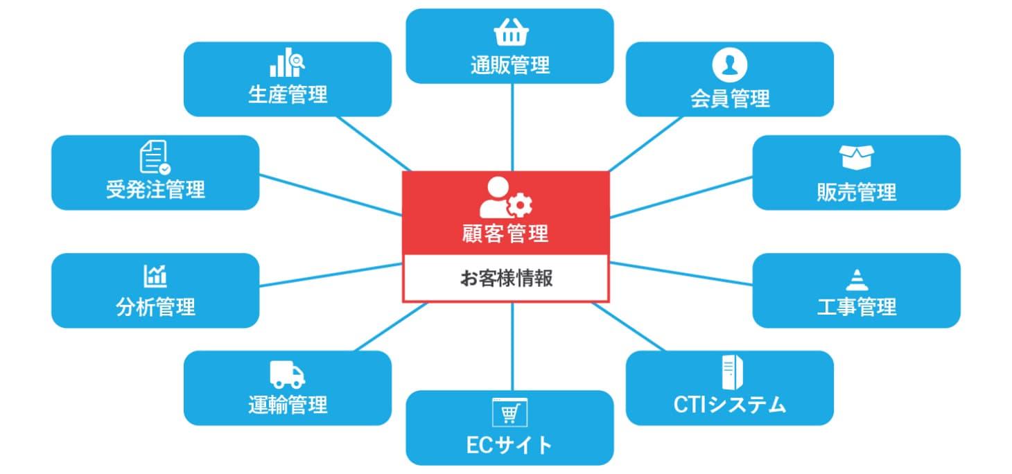 クラウド基幹システム開発事例-顧客管理 - 株式会社リンクネット