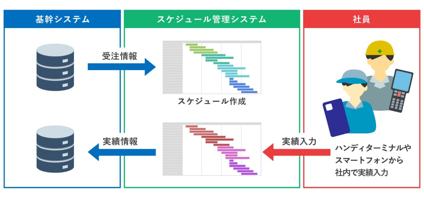 クラウド基幹システム開発事例-スケジュール管理 - 株式会社リンクネット