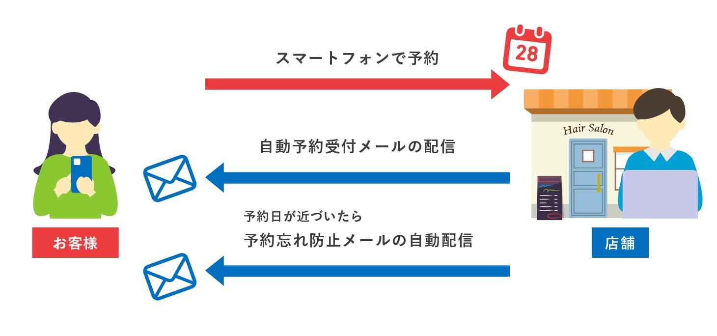 WEBシステム開発事例-スマフォ予約システム - 株式会社リンクネット