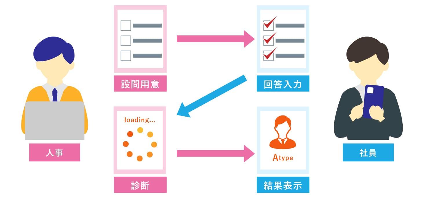 WEBシステム開発事例-WEBアンケートシステム - 株式会社リンクネット