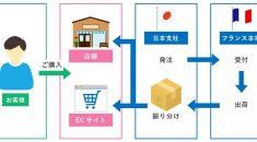 クラウド基幹システム開発事例-基幹システム(アクセサリーブランドメーカー様向け) - 株式会社リンクネット