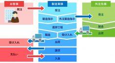クラウド基幹システム開発事例-生産管理システム(印刷業様向け、製造業様向け、食品加工業様向け) - 株式会社リンクネット