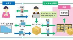 クラウド基幹システム開発事例-レンタル管理システム - 株式会社リンクネット