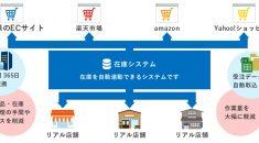 クラウド基幹システム開発事例-ECサイト在庫連動システム(ネット通販業様向け) - 株式会社リンクネット