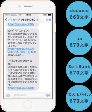 全キャリア長文SMS docomo660文字、au・SoftBank・楽天モバイル670文字