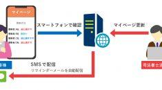 WEBシステム開発事例-お客様マイページシステム - 株式会社リンクネット